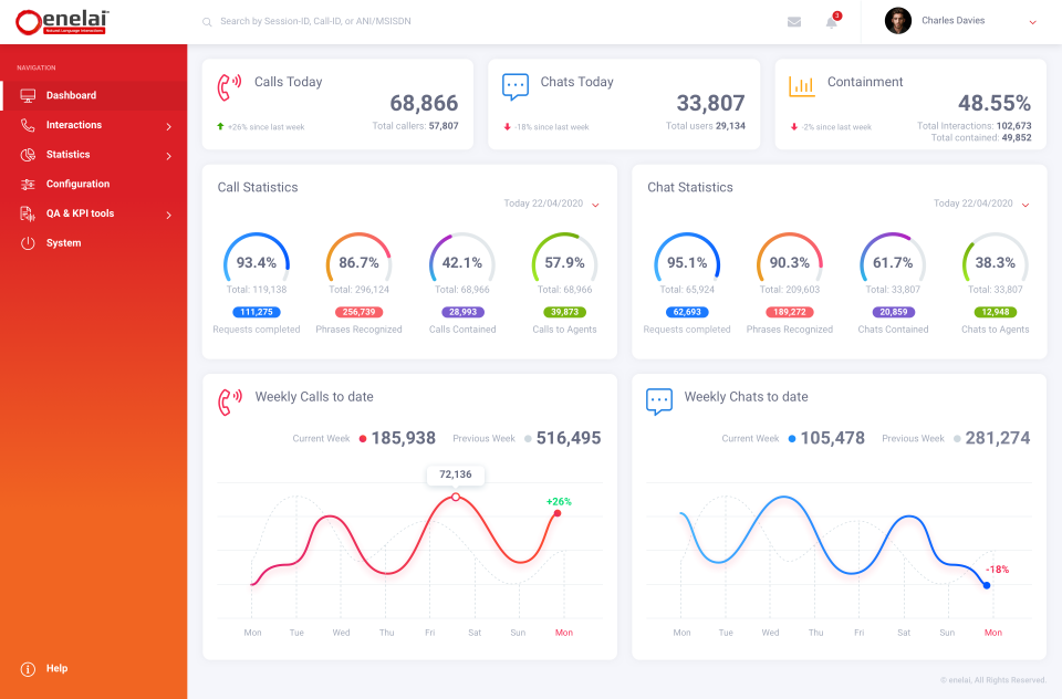 enelai dashboard v1-changes